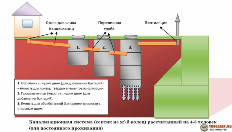 Фото – принцип построения локальной очистительной системы для канализации в частном доме