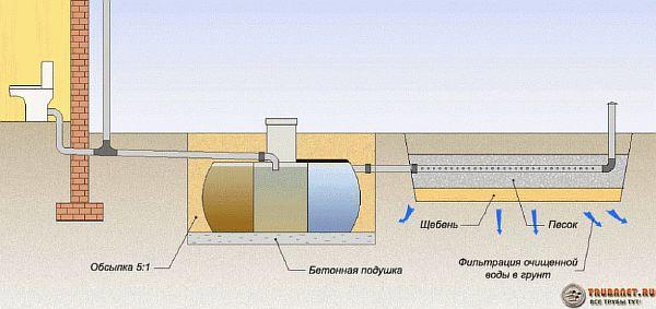 Фото – схема канализации с трехкамерным септиком и полем фильтрации для очистки стоков
