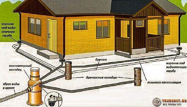 Фото – схема системы ливневой канализации для загородного дома