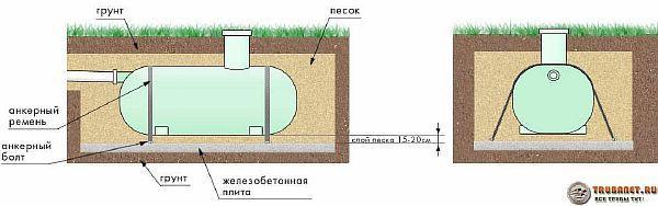 Фото – схема установки емкости-накопителя для канализации в частном доме на якорную плиту