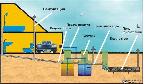 Фото – схема устройства многокамерного резервуара с фильтрационным полем