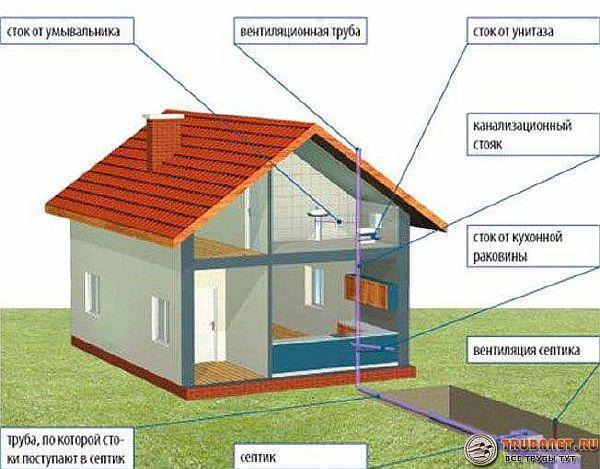 Фото – схема вентиляции канализации в частном доме