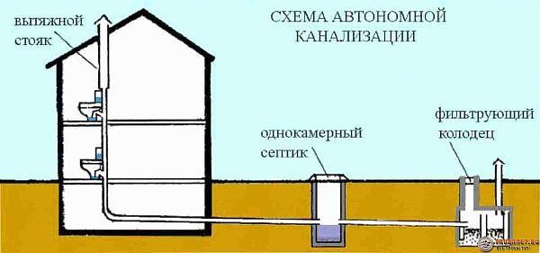 Фото – типовая схема устройства сливной канализационной системы в частном доме
