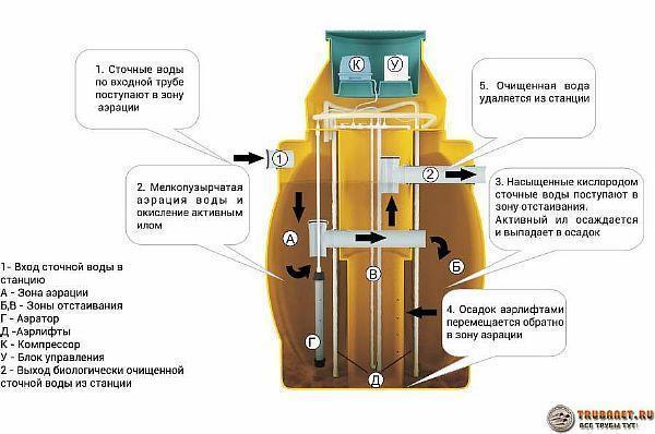 Фото – устройство для очистки канализируемых стоков