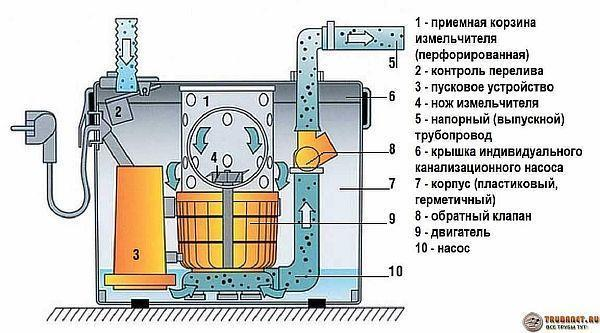 Фото – устройство фекального насоса для канализации в частном доме