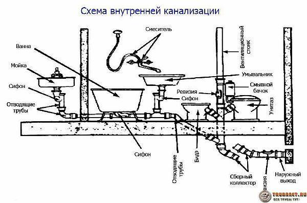 Фото – вариант схемы канализации для частного одноэтажного дома
