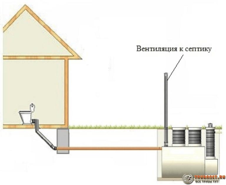 Фото – вентилирование канализации через септик