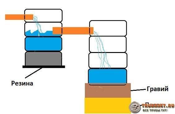 Фото – Схема септика с двумя емкостями для отстаивания и фильтрации вод
