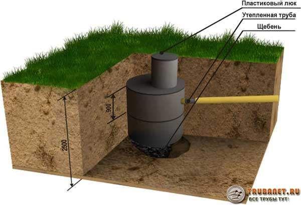 Фото – конструкция выгребной ямы без дна