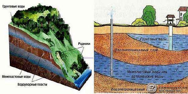 Фото – неглубокое пролегание подземных вод является причиной многих проблем