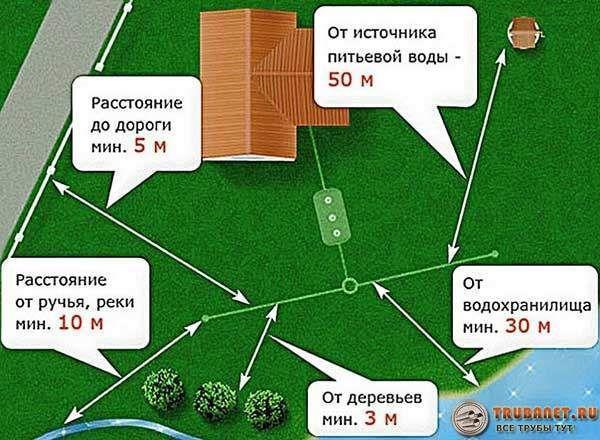 Фото – о правилах размещения резервуаров на территории загородного участка
