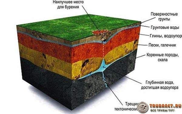 Фото – по скважине можно легко определить глубину грунтовых вод
