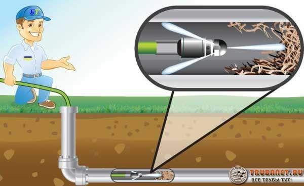 Фото – принцип действия прочистной машины для канализации