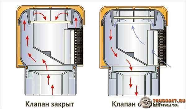 Фото – принцип функционирования клапана