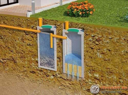 Фото – принцип устройства двухкамерной канализации из бетонных колец