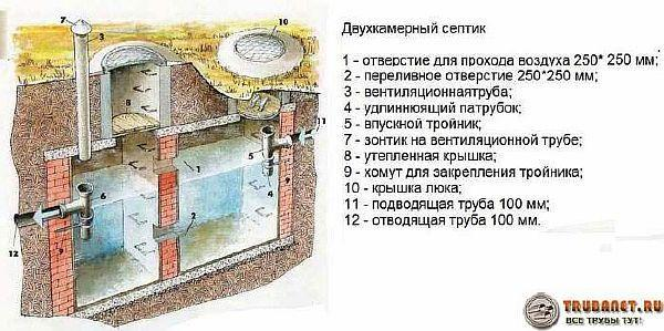 Фото – схема двухкамерного накопителя без откачки для дома без откачки
