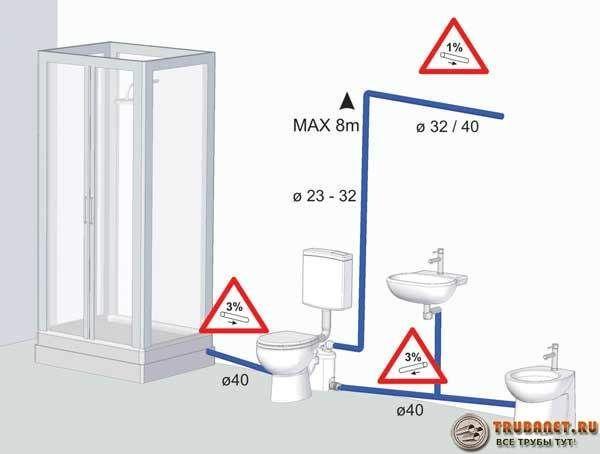 Фото – схема подключения сололифта в системе напорной канализации