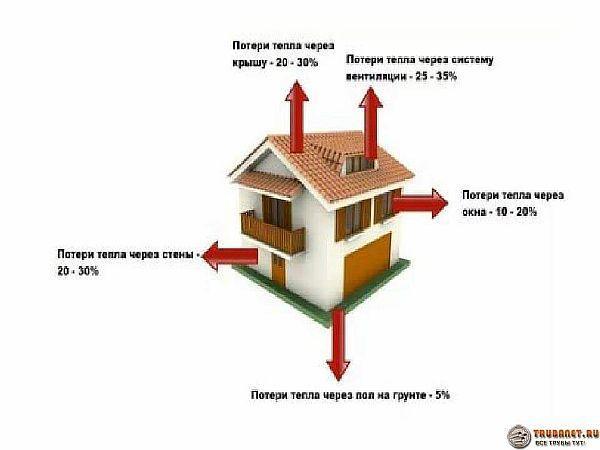 Фото – схема тепловых потерь в отдельно стоящем загородном доме
