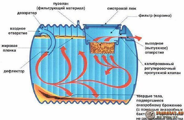 Фото – схема установки для очищения стоков с применением анаэробов