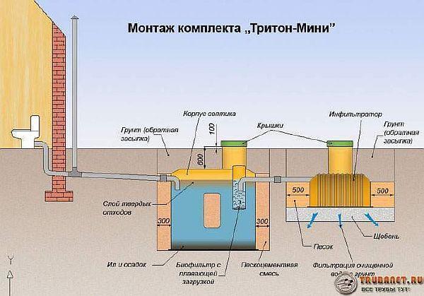 Фото – схема установки септика «Тритон»