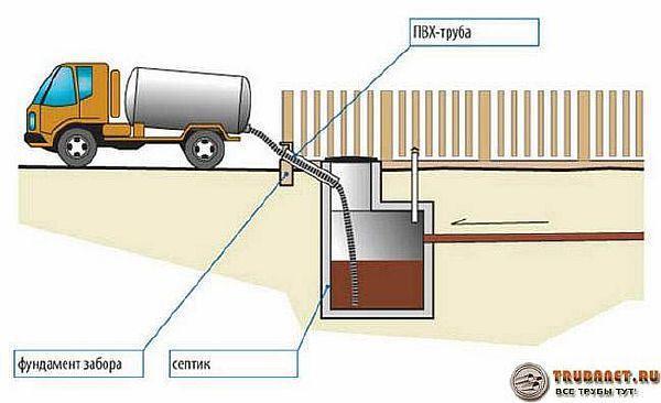 Фото – схема установки выгребной ямы и откачки содержимого
