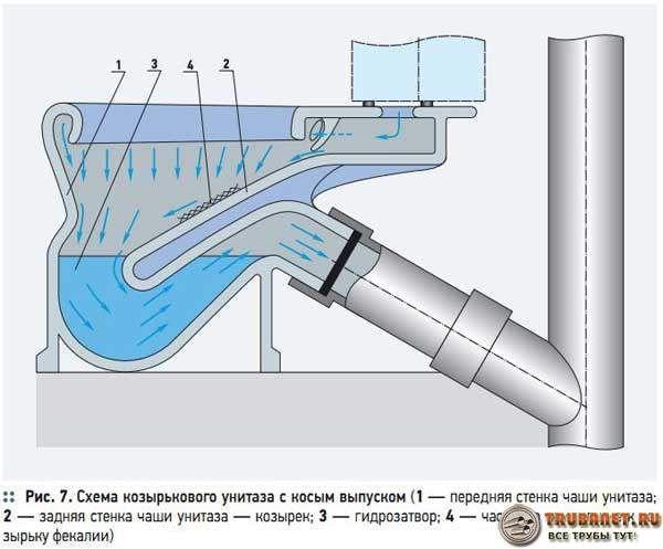 Фото – схема устройства гидравлического затвора в козырьковом унитазе