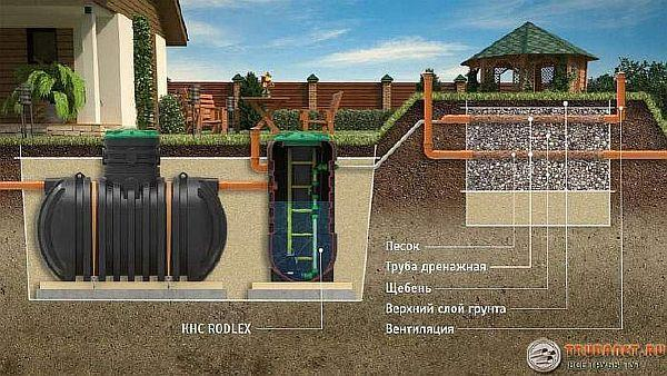 Фото – схема устройства канализации с септиком без откачки Rodlex