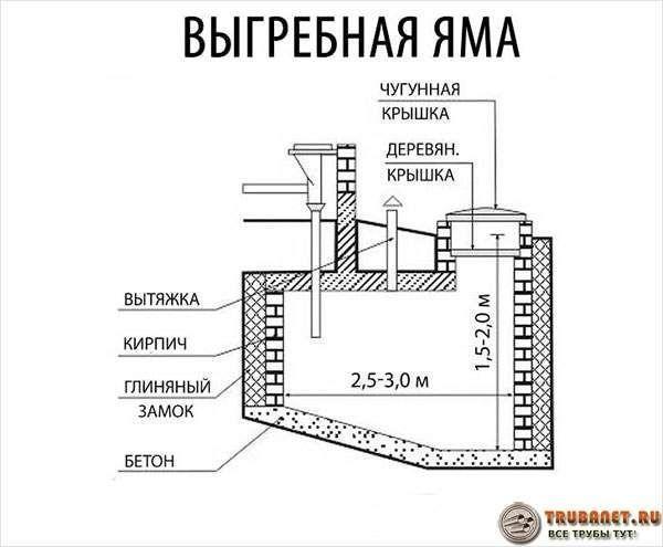 Фото – схема устройства накопительной выгребной ямы