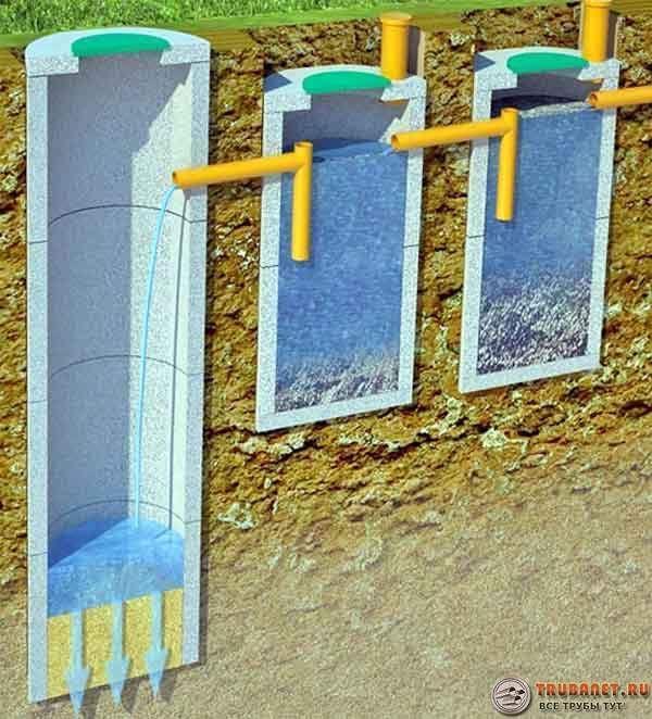 Фото – схема устройства септика для канализации из бетонных изделий