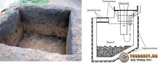 Фото – схема устройства выгребной ямы