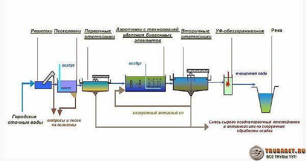 Фото – технологическая схема процесса полной очистки и обеззараживания сточных вод в канализации