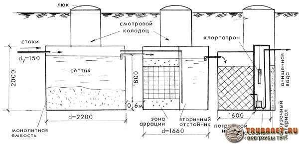 Фото – вариант устройства трёх камерного шамбо в системе канализации из бетонных колец