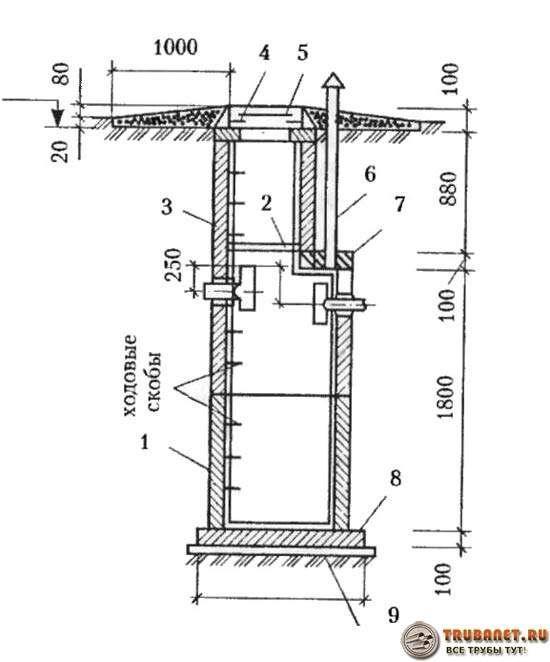 Фото – Схема герметичной выгребной ямы