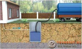 Фото – Свободный проезд машины ассенизаторов к колодцу – важное условие качественной работы выгребной ямы