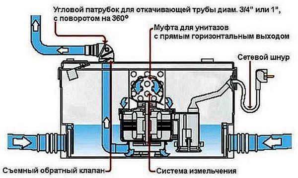 Фото – конструкция насосной установки
