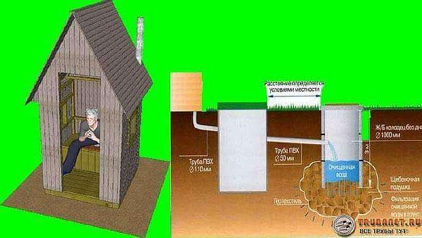 Фото – обустройство туалета на дачном участке