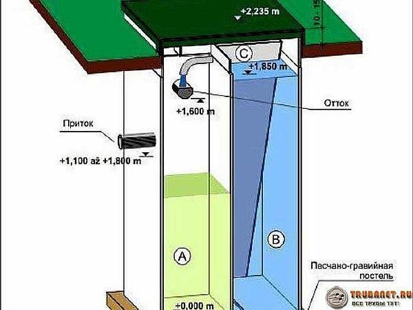 Фото - отток и приток воды