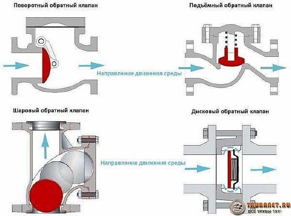 Фото – схема работы основных видов обратных клапанов