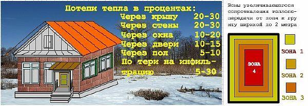 Расчет теплопотерь дома - калькулятор онлайн