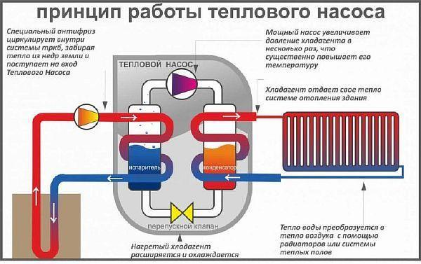Фото - принцип работы теплового насоса