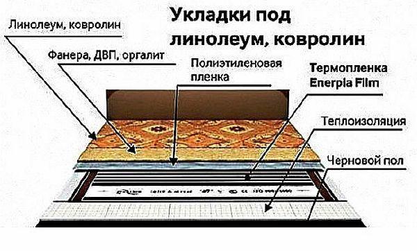 Фото -  схема укладки пленочного теплого отопления