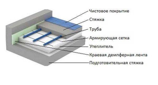 Фото - схема укладки водяного пола