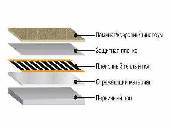 Фото — Структура плёночного тёплого пола под ламинат