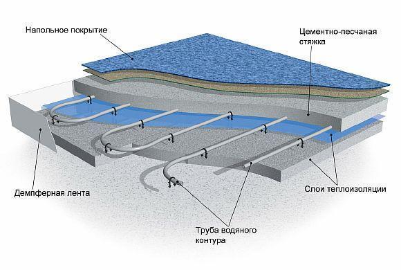 Фото — Ковролин на водяной системе