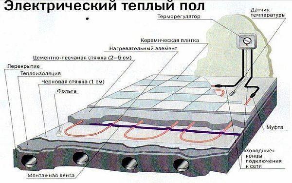 Какой электрический теплый пол лучше под плитку - как выбрать, плюсы и минусы и ТОП производителей