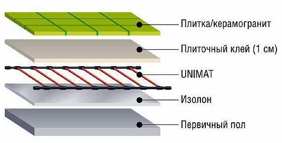 Фото — Пирог инфракрасной стержневой системы под керамогранит
