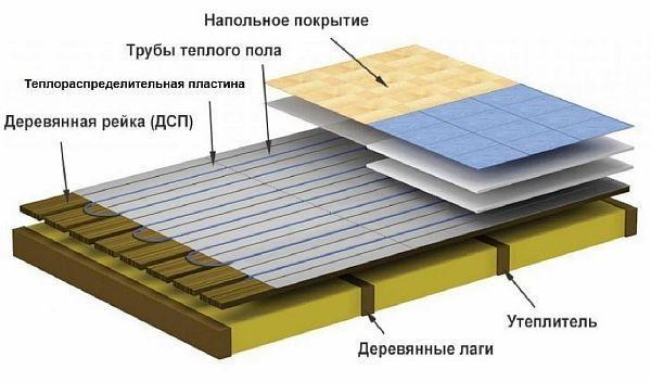 Фото — Пирог тёплого пола на деревянные лаги