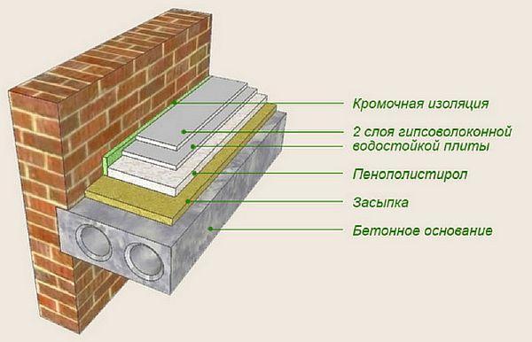 Фото — Тёплый пол с подложкой из пенополистирола в разрезе