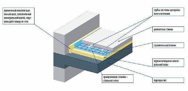 Фото — Пирог тёплого пола на бетонное перекрытие