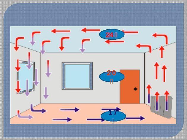 Фото — Принцип работы радиатора